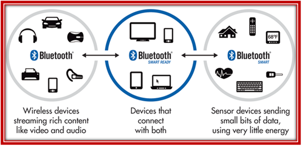 OMNET++ BLUETOOTH PROJECTS
