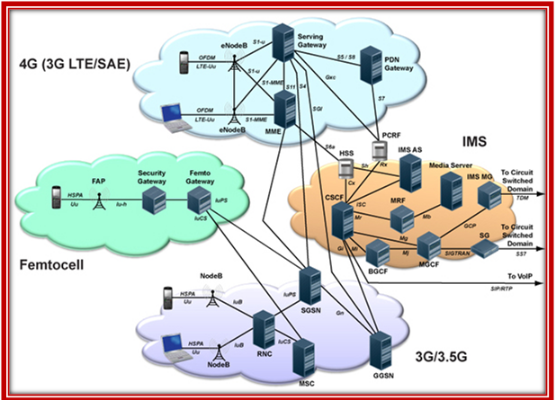OMNeT++ LTE Module
