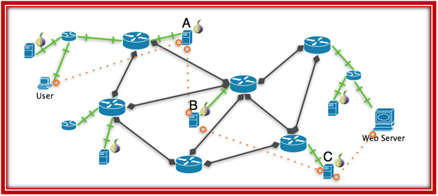 OMNET++ ROUTING EXAMPLES