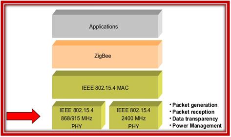 OMNeT++ Zigbee Module