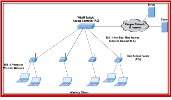 OMNET++ WIRELESS NETWORK SIMULATION