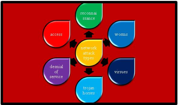 NETWORK ATTACKS IN OMNET++