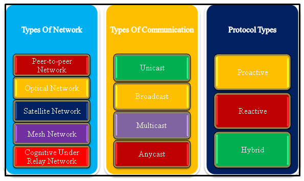 OMNET++ NETWORK PROJECTS