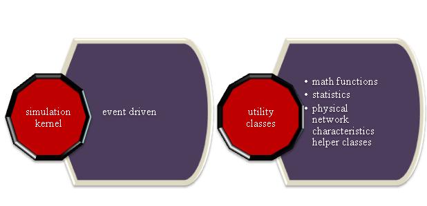Omnet++ framework tutorial